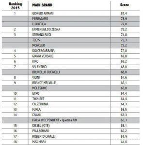 итальянские бренды список